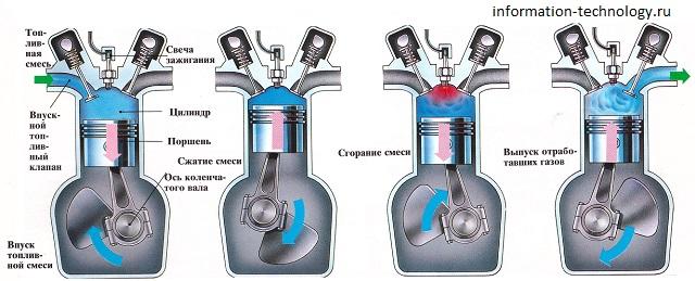 4 такта работы двигателя