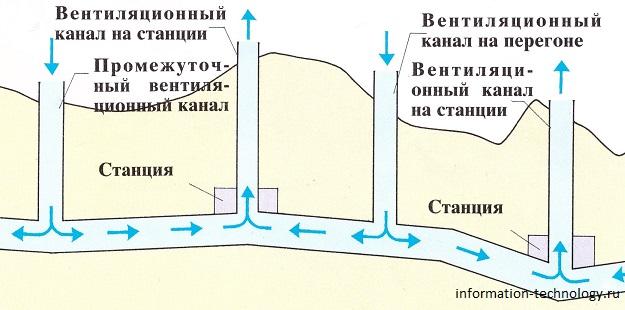 На перегонах между станциями