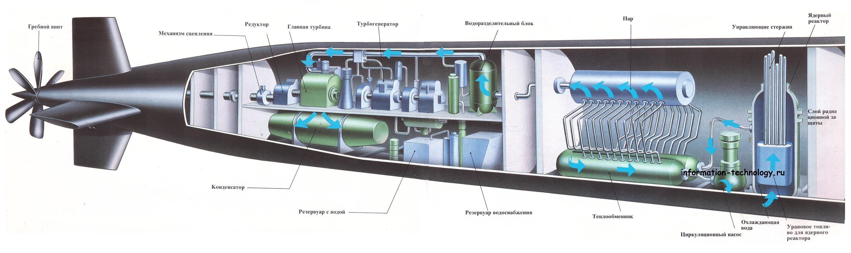 Подводную видеокамеру для рыбалки купить