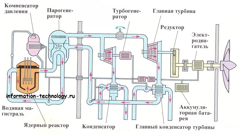 Атомный реактор на подводной лодке схема
