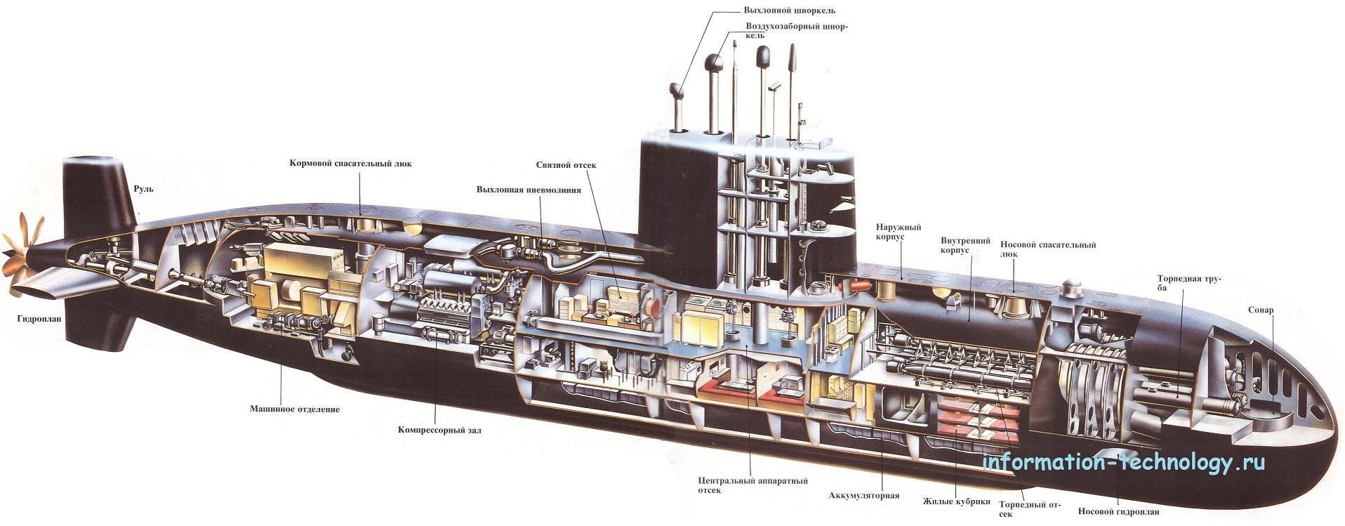 материалы корпуса подводных лодок