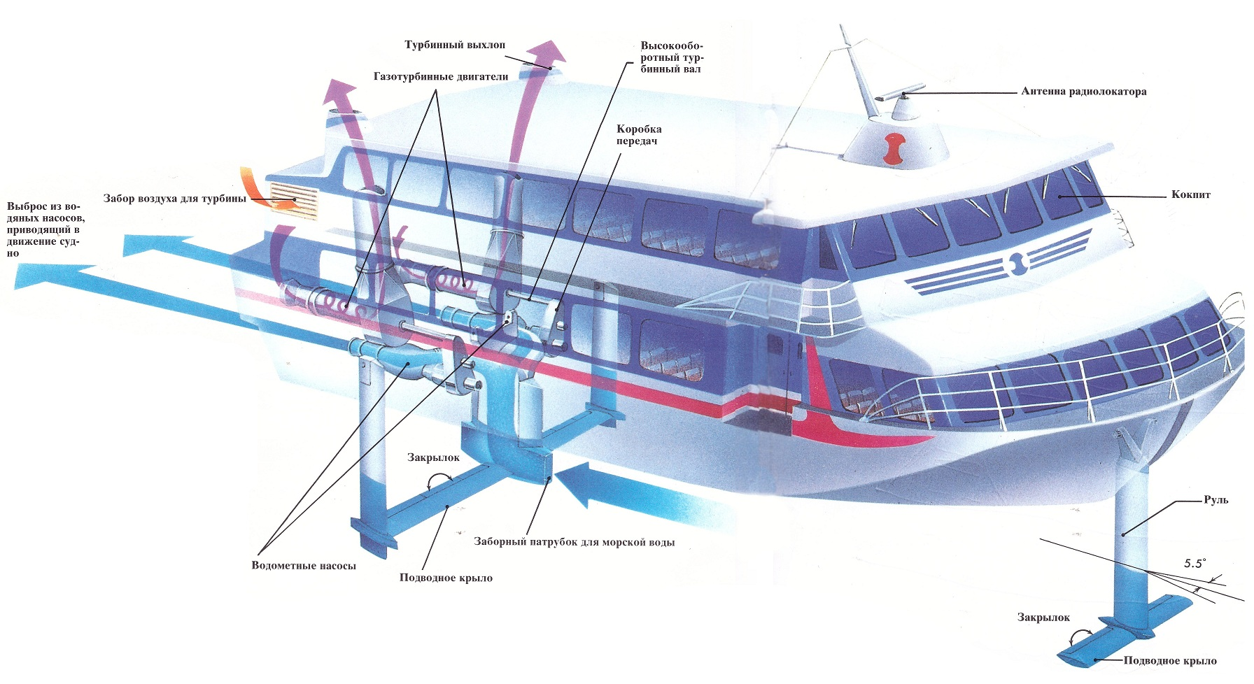 Генератор подводный турбинный расширяет