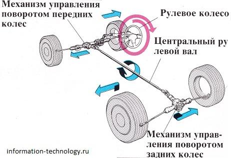 Как сделать чтобы крутились колеса