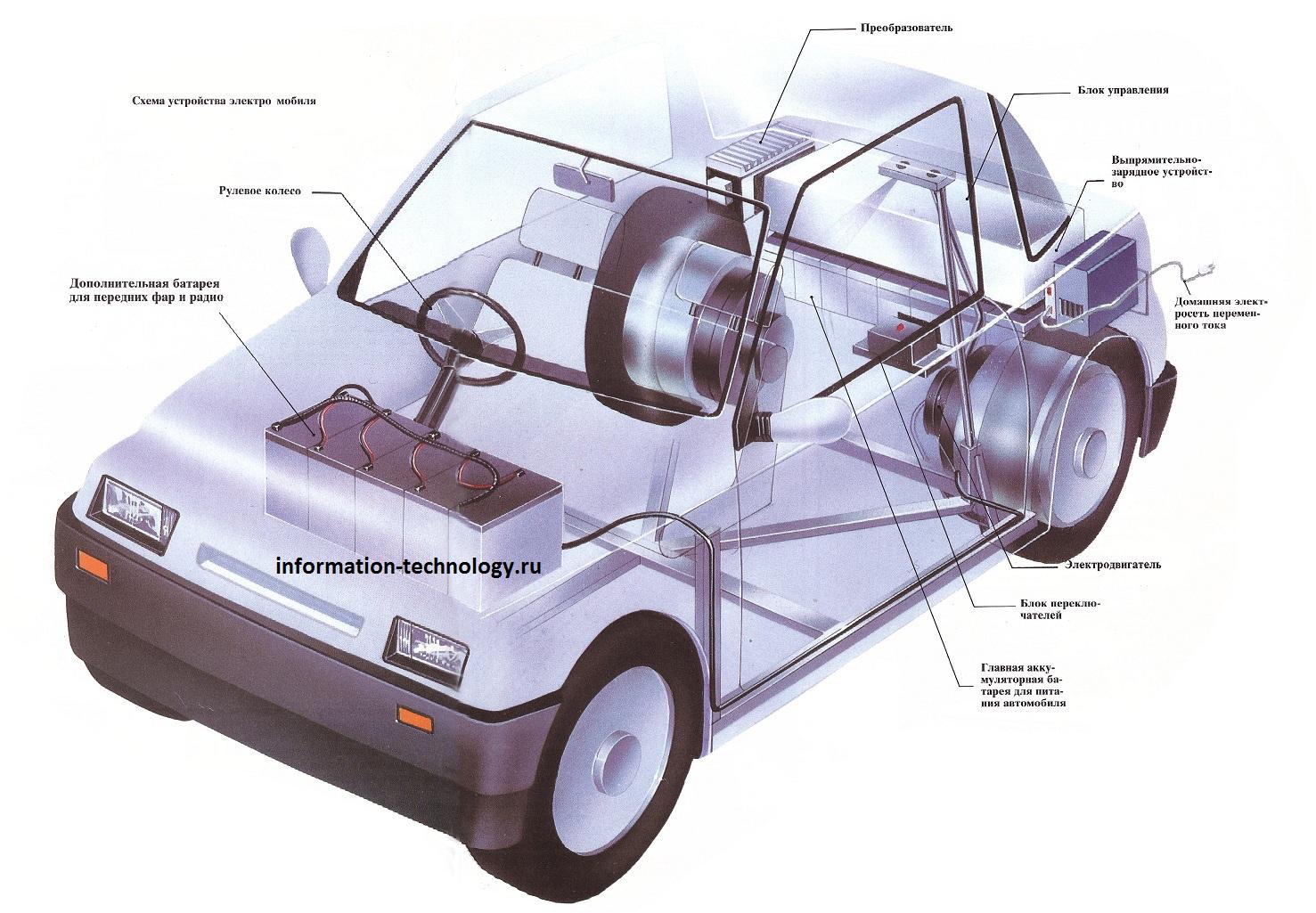 Tesla Roadster — Википедия