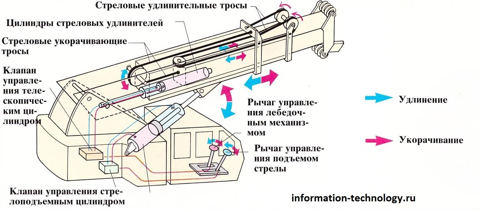 Кран с телескопической стрелой схема стрелы