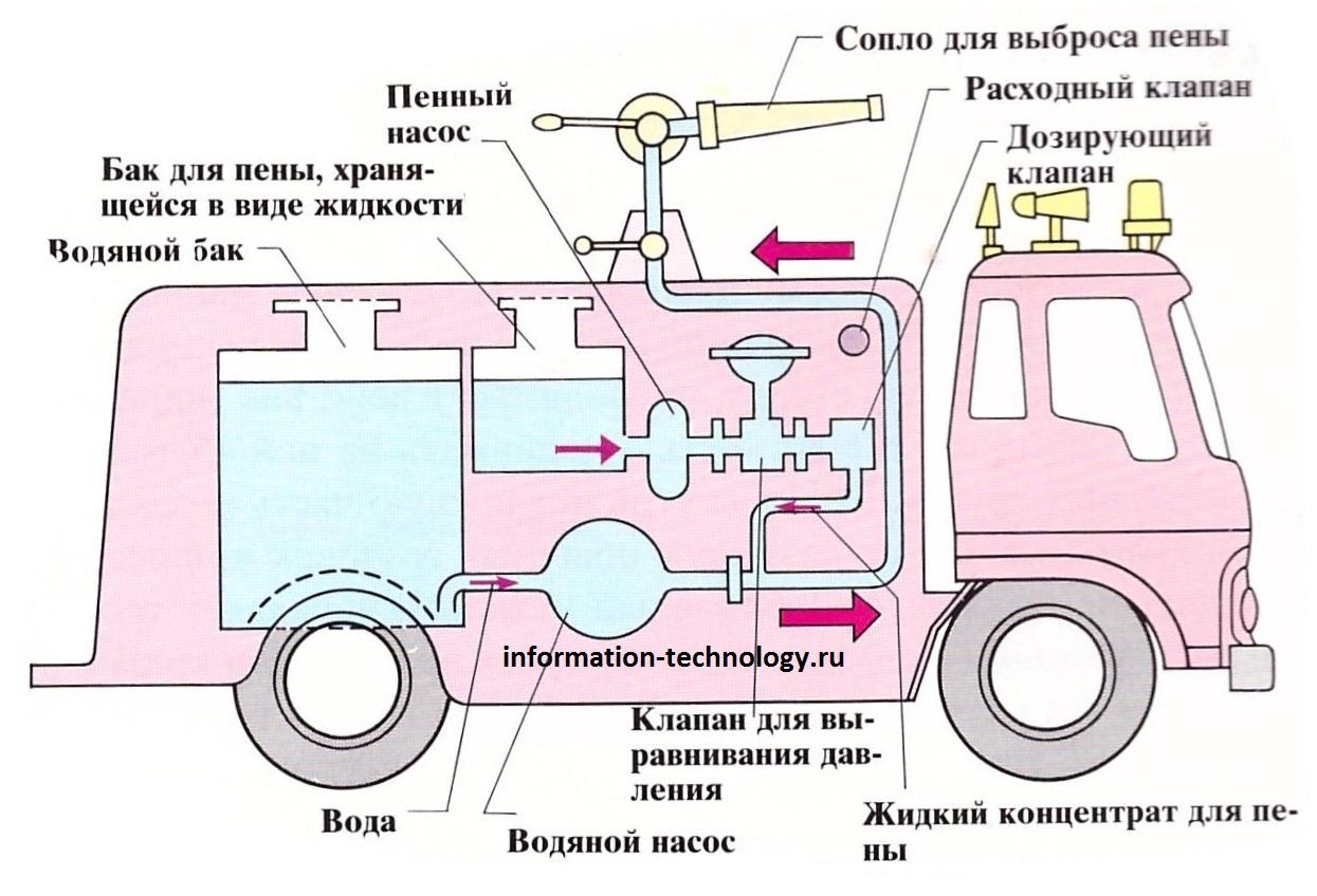 схема работы пожарного насоса