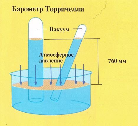 атмосферного давления