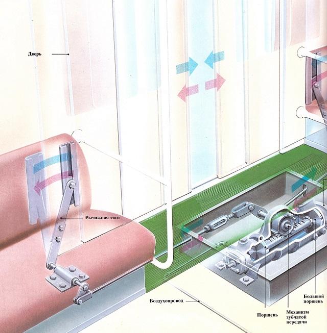 Как работают двери в электричках