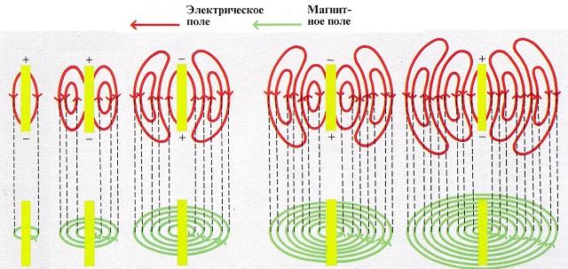 Рост электромагнитных волн