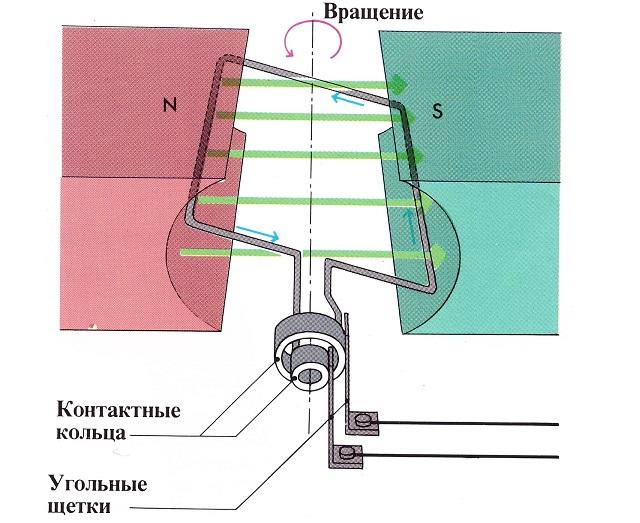 Как работает генератор