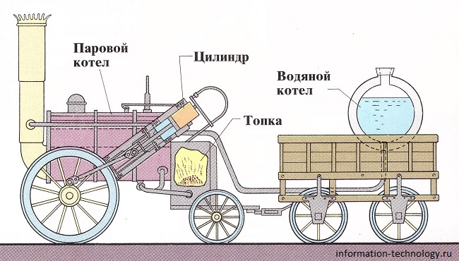 """Паровоз """"Ракета"""" (схема"""