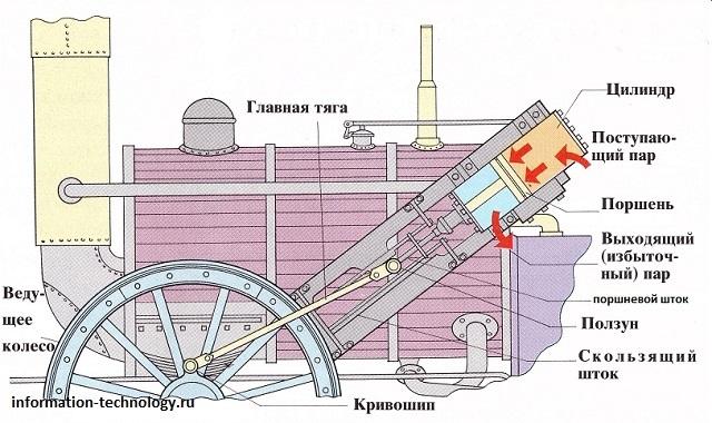 Принципиальная схема парового двигателя