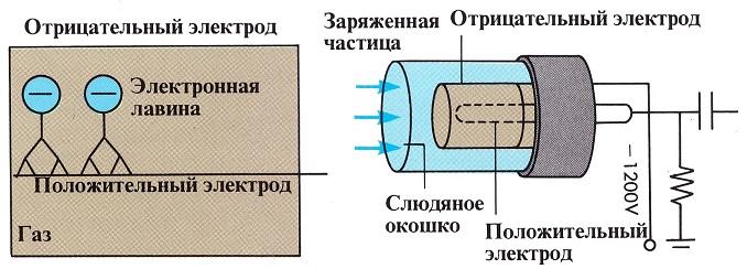 Конструктивная схема счетчика