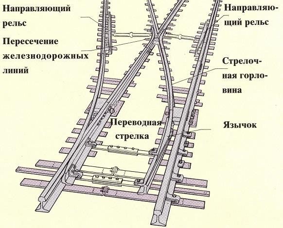 железнодорожные стрелки.
