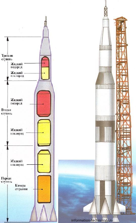 Постройка ракеты своими руками