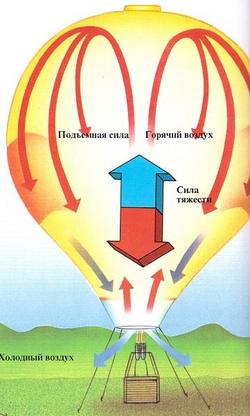 Как сделать из воздушный шар чтобы он летал 73