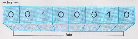 Картинки по запросу двоичный код